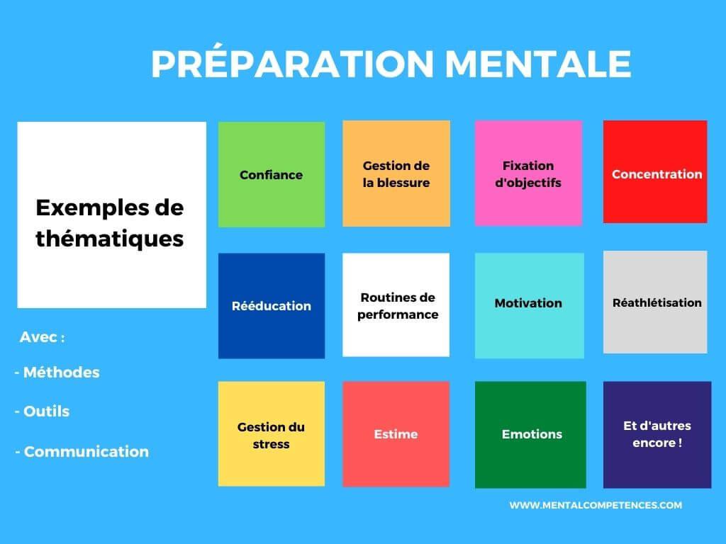 Exemples de thématiques en préparation mentale